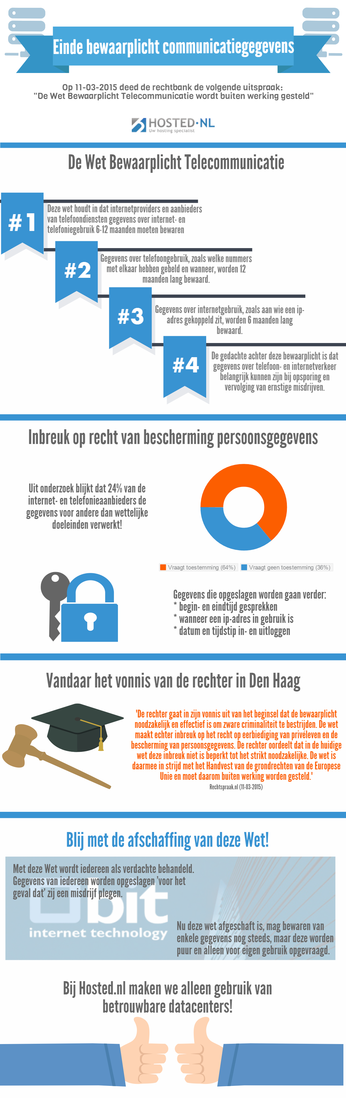 Infographic Wet Bewaarplicht