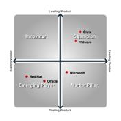 Citrix XenServer virtualisatietechnieken